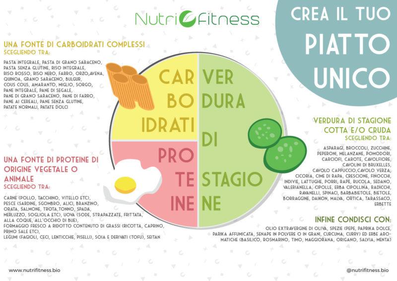 Crea il tuo piatto unico sano | Nutrifitness