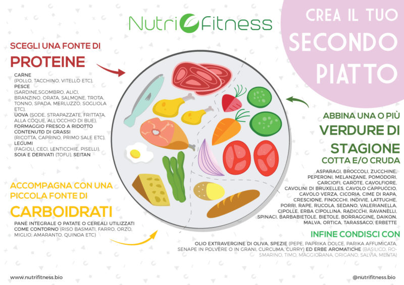 Crea il tuo secondo piatto sano